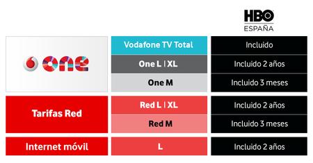 Cuadro Oferta Vodafone Hbo Espana