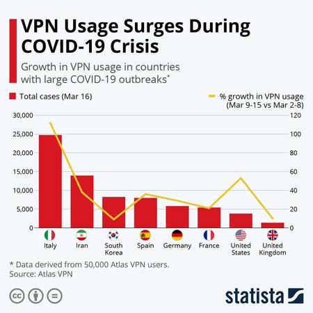 Uso del VPN
