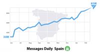 Telegram presume de buena salud en España y otros países, ¿suficiente?