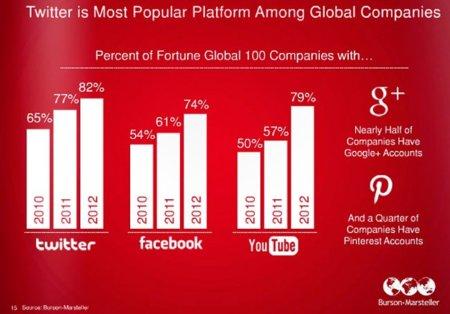 Twitter es la red social más popular entre las empresas