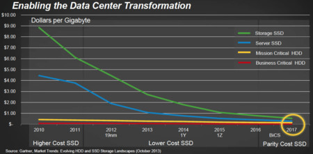 Sandisk Nand Flash Roadmap