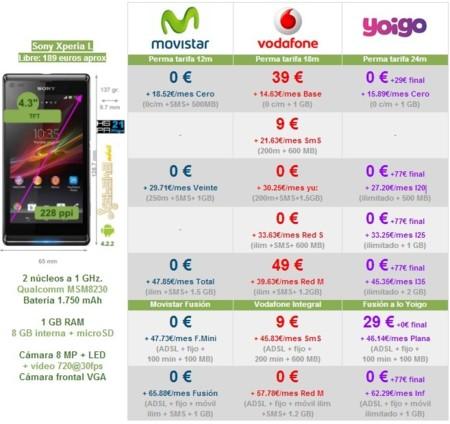 Comparativa precios Sony Xperia L