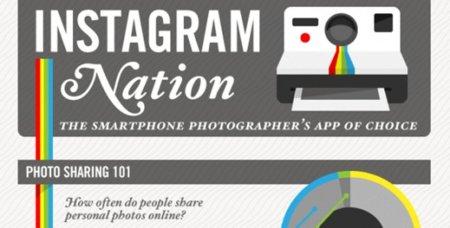 Estadísticas de Instagram en 2012, la infografía de la semana