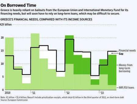 Grecia necesita más dinero y más medidas preventivas