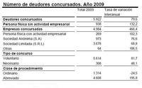 Estadística del Procedimiento Concursal 2009, tendencia alcista