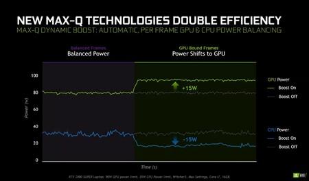 Max Q Dynamic Boost