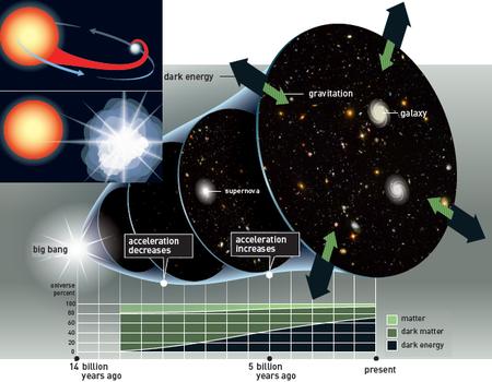 Se concede el Nobel de Física a los descubridores de la expansión acelerada del universo