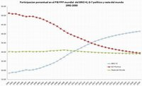 Sudáfrica pasa a formar parte de los países BRIC, ahora serán BRICS