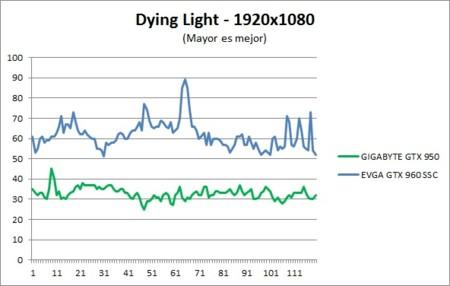 Benchmark Dyinglight 1080p