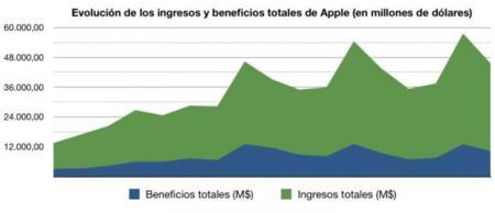 gráfico evolución ingresos beneficios apple