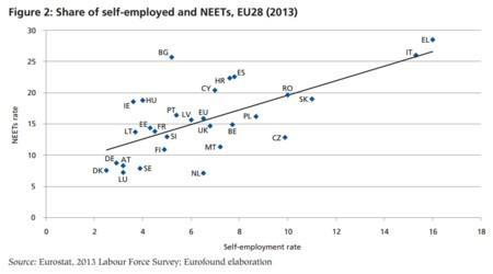 Eurofound: el auto empleo y los que no trabajan