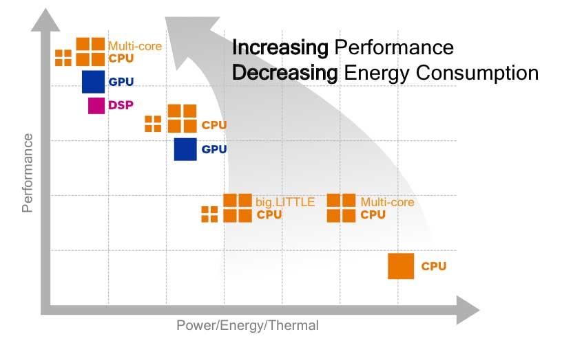 Gráfico: consumo y desempeño en función de los núcleos y los procesadores