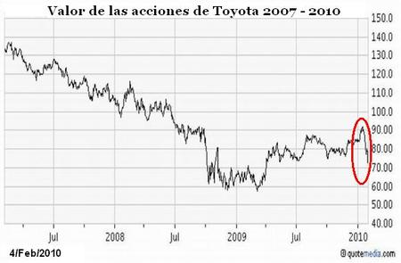 Chart Toyota
