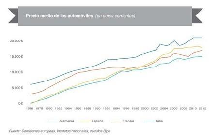Evolución del precio de los coches