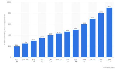 Crecimiento en usuarios de WhatsApp
