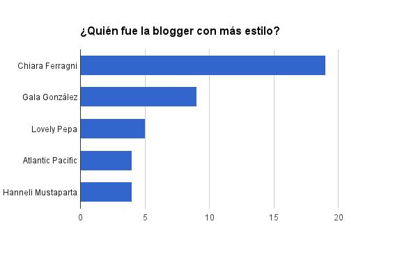 mejor blogger