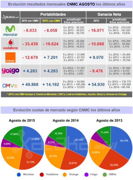 Resultados CNMC Agosto 2015