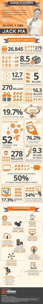 Alibaba infografía