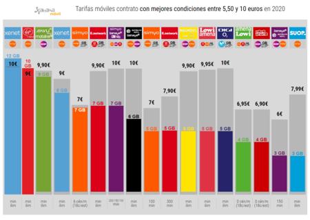 Tarifas Moviles Contrato Con Mejores Condiciones Hasta 10 Euros En 2020