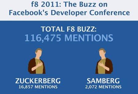 Seguimiento del evento F8 de Facebook en las redes sociales, infografía de la semana