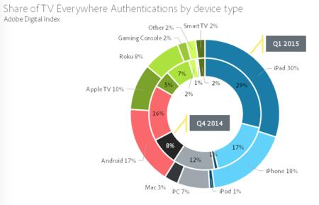 No habrá AppleTV nuevo, pero su cuota en el consumo de vídeos premium se ha doblado en tres meses