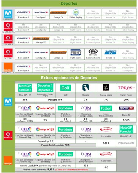 05f02e2d1f7 Qué canales ofrece cada plataforma de televisión de pago ...