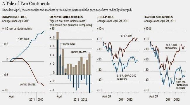 La divergencia Europa- EEUU