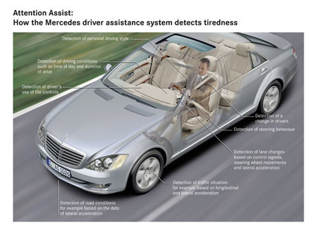 El Attention Assist de Mercedes-Benz, un nuevo sistema de ayuda al conductor