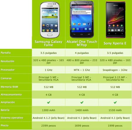 Smartphones que puedes comprar por menos de tres mil pesos