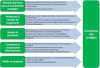 La estrategia de crecimiento verde de la OCDE