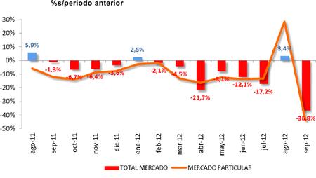 El IVA al 21% remata las ventas de septiembre: -36,8%
