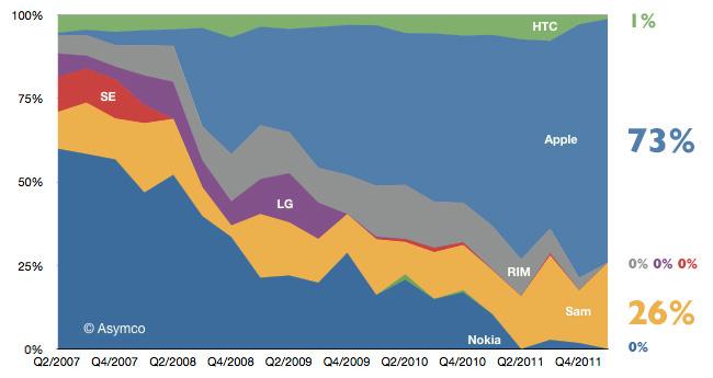 Beneficios de la industria móvil en el primer trimestre de 2012