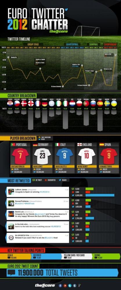 euro2012twitterchatter_4ff346f0a8e5b.jpeg