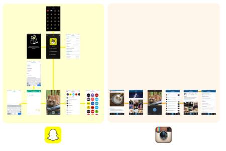 Esquema de navegación de Snapchat e Instagram