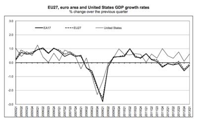 El negro túnel europeo: nuevo trimestre de recesión en la eurozona