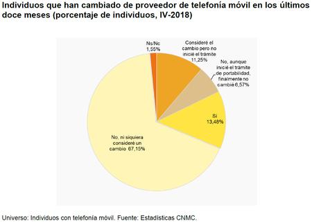 Grafico Cnmc 1 0