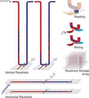 Los investigadores se aproximan a un nuevo tipo de memoria