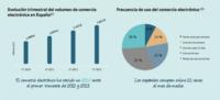 Una nueva prueba: casi uno de cada cuatro españoles compró algo online en los últimos tres meses