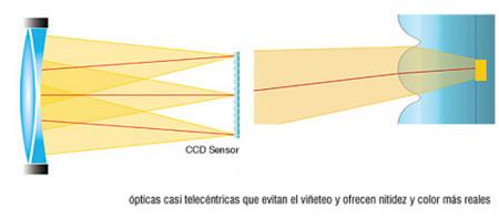 telecentricas