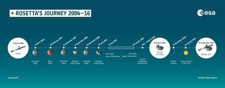 Rosetta Timeline 2004 16