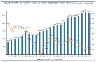 Cuatro de cada diez euros gastados en e-commerce en España se van fuera