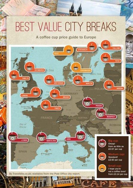 La taza de café como índice de costo de vida de ciudades europeas