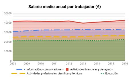 Salario Medio Anual Por Trabajador Eur