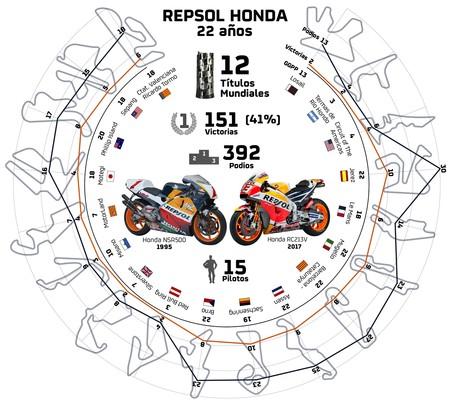 22 años del Repsol Honda con 151 victorias y España como talismán