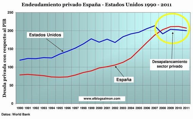 Endeudamiento privado España- Estados Unidos 1990 - 2011
