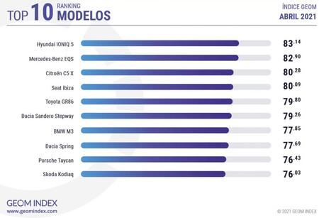 Geom Index Modelos