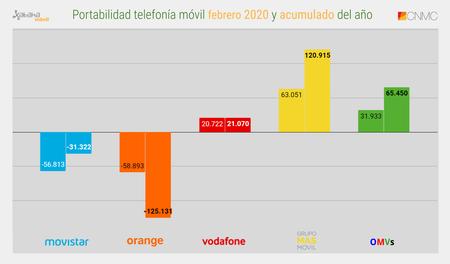 Portabilidad Telefonia Movil Febrero 2020 Y Acumulado Del Ano
