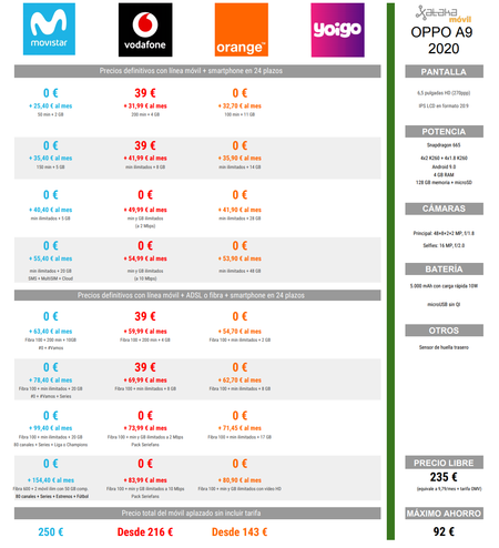 Comparativa Precios Oppo A9 2020 Con Tarifas Movistar Vodafone Y Orange
