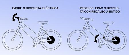 Bicicleta Electrica Ebike Pedelec Epac