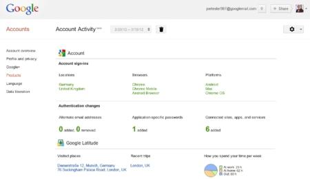 Google Activity, monitoriza la actividad que llevas a cabo con tu cuenta de Google